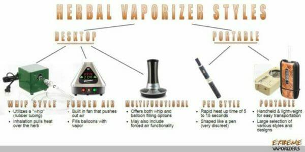 Different Vaporizer Styles
