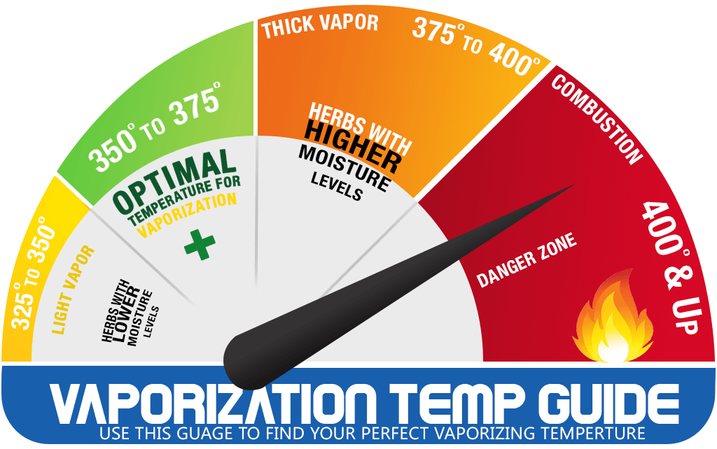 Best Vaporizer Temperatures
